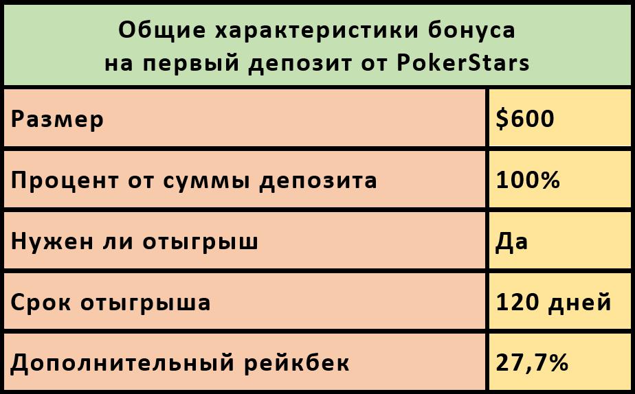 Характеристики бонуса на депозит от PokerStars